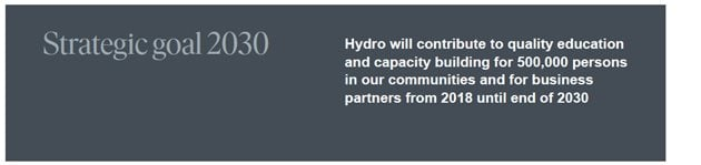 Hydro will contribute to quality education and capacity building for 500000 persons in our communities and for business partners from 2018 until end of 2030.